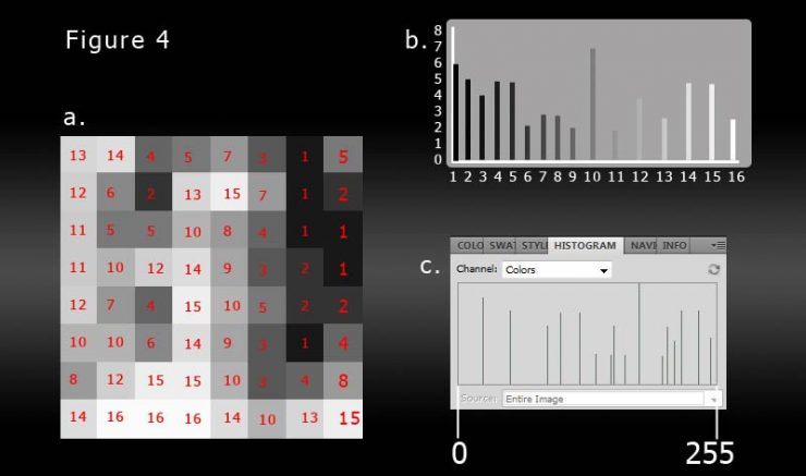 Another example of how histograms can be read