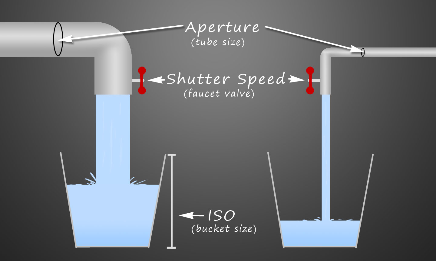 Diagram of Exposure and Plumbing Analogy