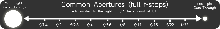 coomon aperture sequence (full stops)