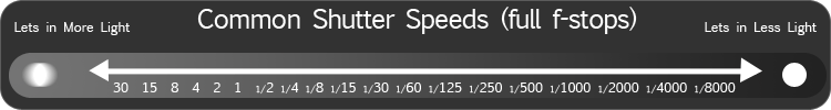 Common shutter speed sequence (full stops)