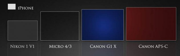 Size comparison of sensors from Canon G1 X, APS-C, Micro 4/3, Nikon 1 V1, and iPhone