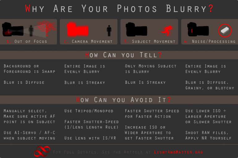 Chart, Why Photos are Blurry
