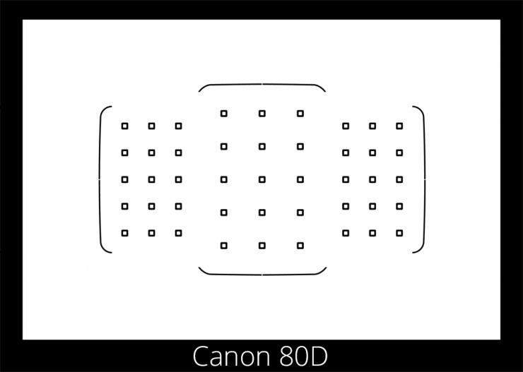 Canon 80D Autofocus Points in Viewfinder