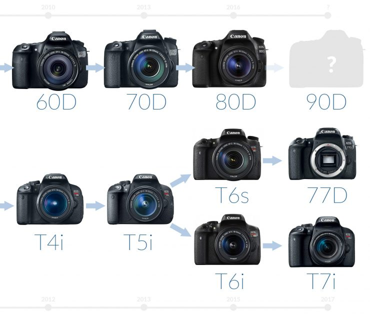 Canon 77d Vs 80d Which Should You Buy Light And Matter