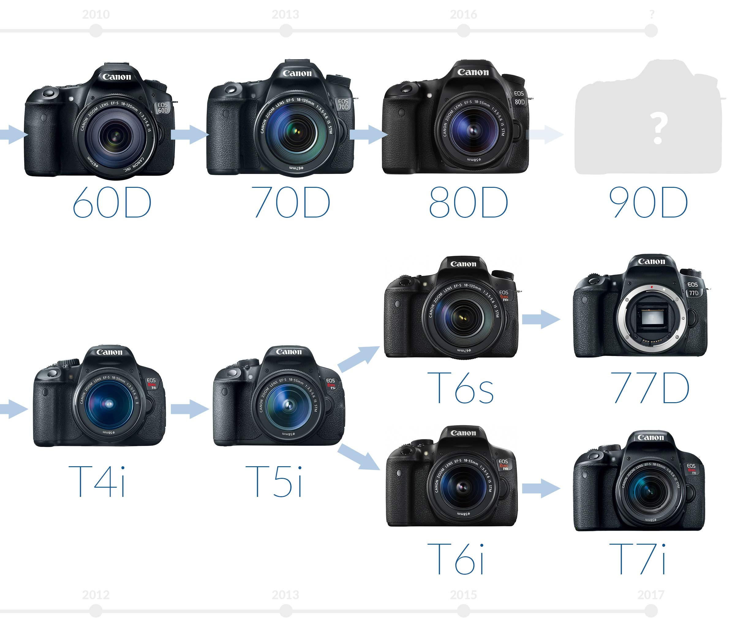Canon EOS 6D Overview; The Canon EOS 6D is a full-frame MP DSLR offering exceptionally high image quality and detail while providing compatibility and convenience through its design and features. When paired with the powerful DIGIC 5+ image processor and bit A/D conversion, the full-frame sensor is capable of recording vivid imagery with expanded sensitivity up to ISO