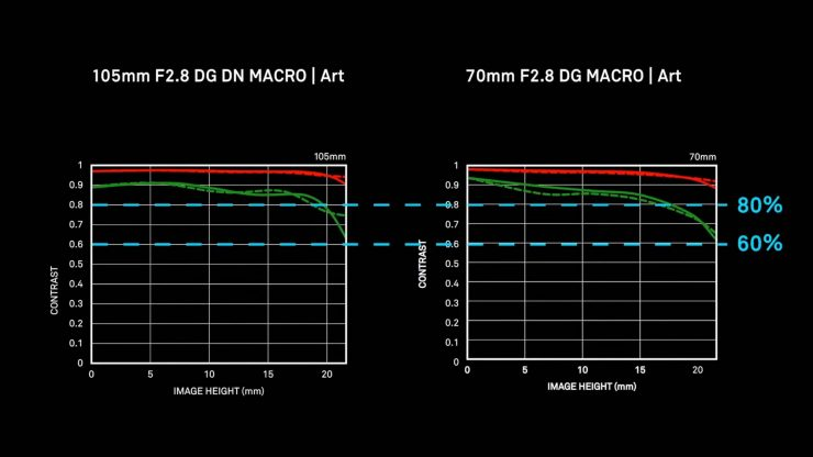 MTF Comparison of Sigma 70mm and 100mm Macro lenses