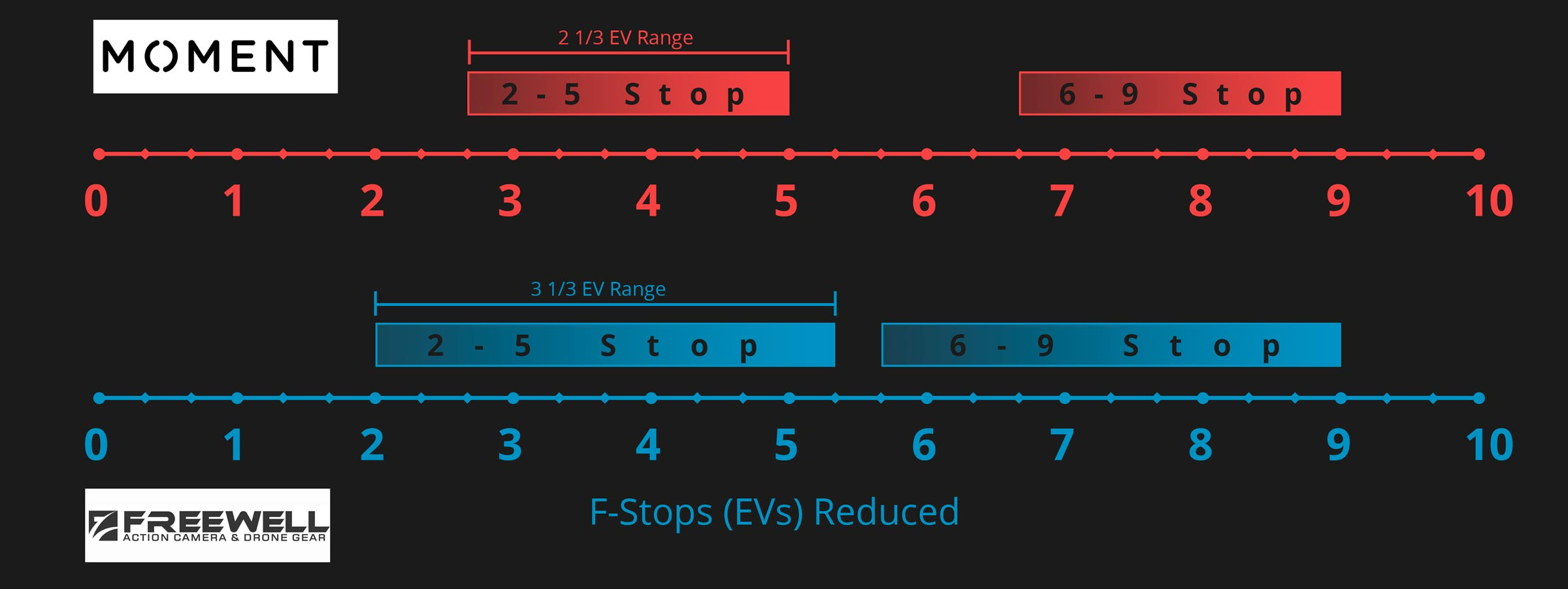 Diagram showing actual f-stop range of Freewell and Moment VND filters